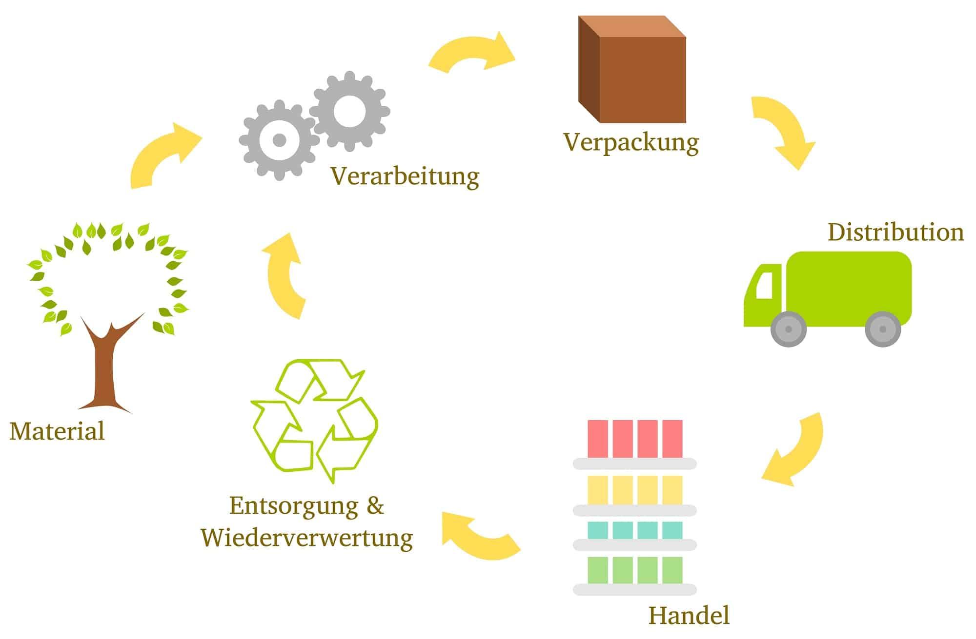 Lebenszyklus von Verpackungen